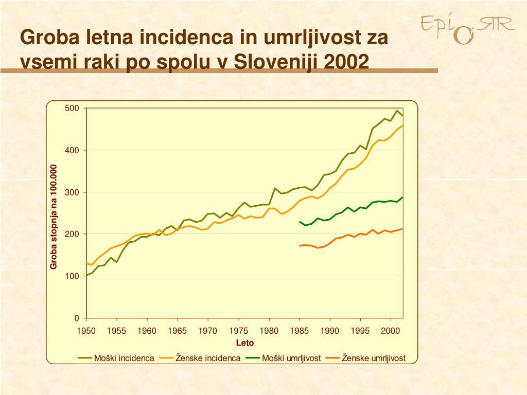 Groba letna incidenca in umrljivost za