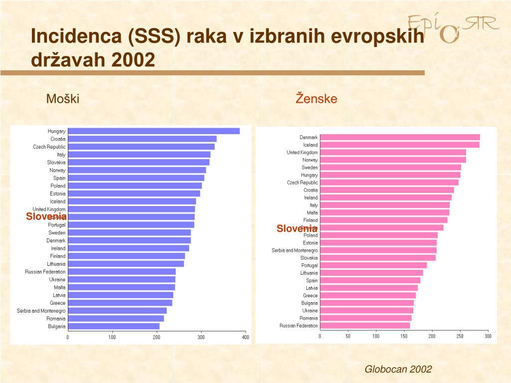 Incidenca (SSS) raka v izbranih evropskih državah 2002