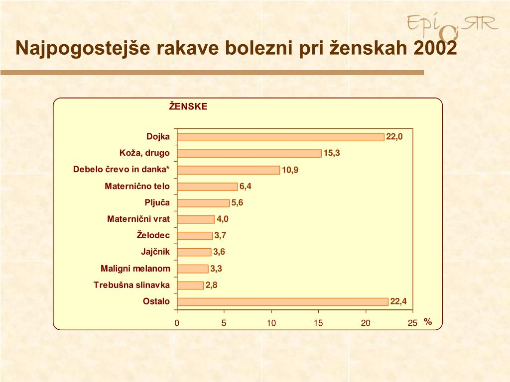 Najpogostejše rakave bolezni pri ženskah 2002