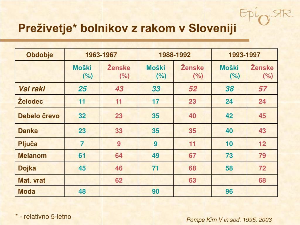 Preživetje* bolnikov z rakom v Sloveniji