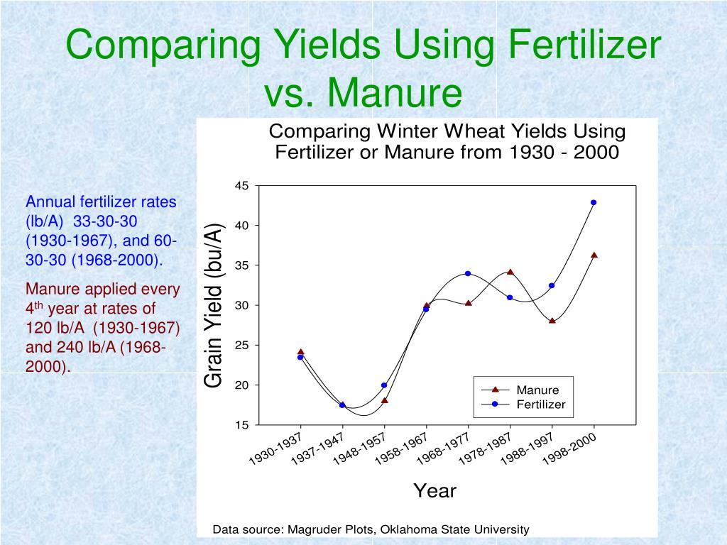 Comparing Yields Using Fertilizer vs. Manure