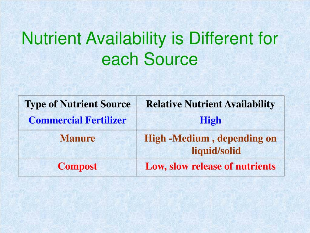 Nutrient Availability is Different for each Source
