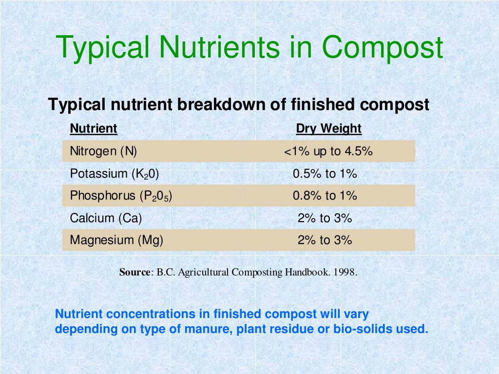 Typical Nutrients in Compost