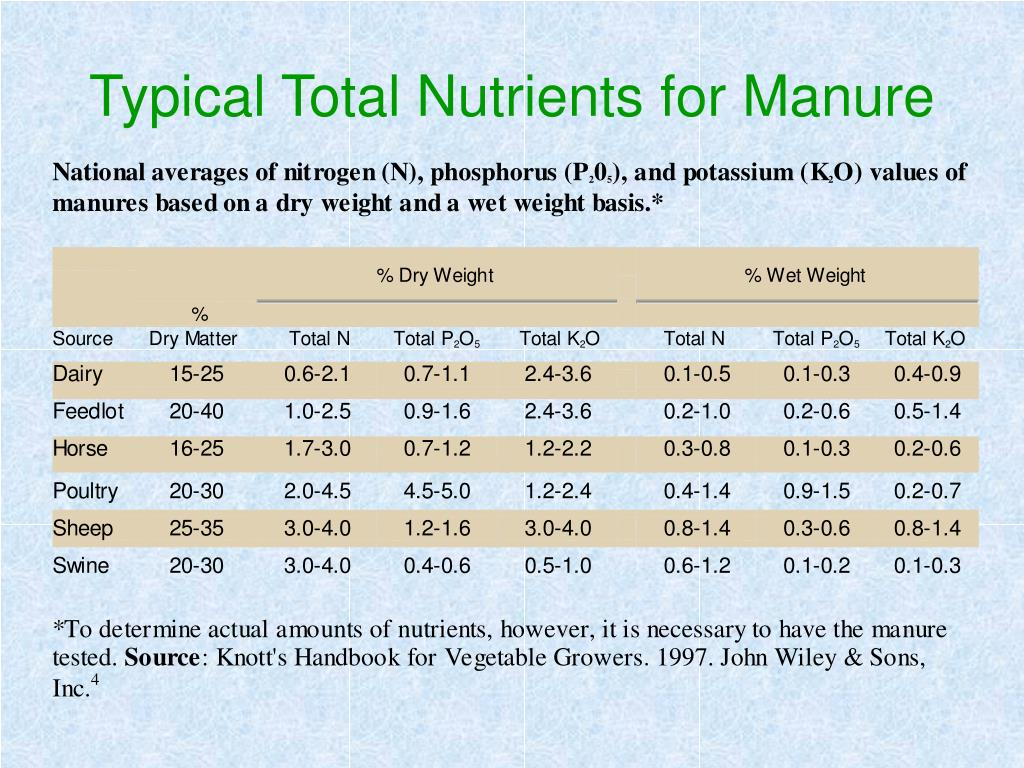 Typical Total Nutrients for Manure