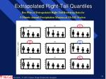 extrapolated right tail quantiles