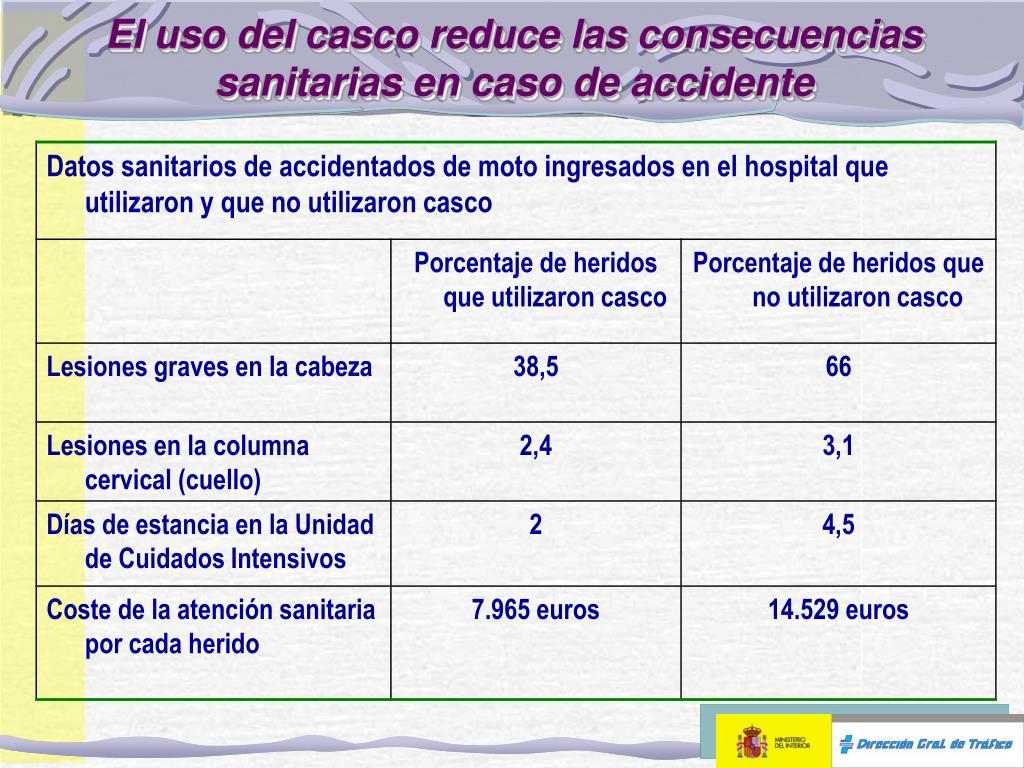 El uso del casco reduce las consecuencias sanitarias en caso de accidente
