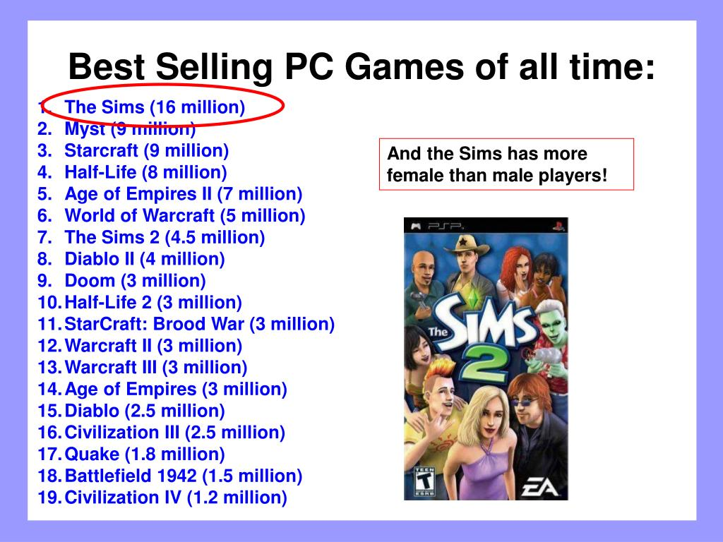Best Selling PC Games of all time: