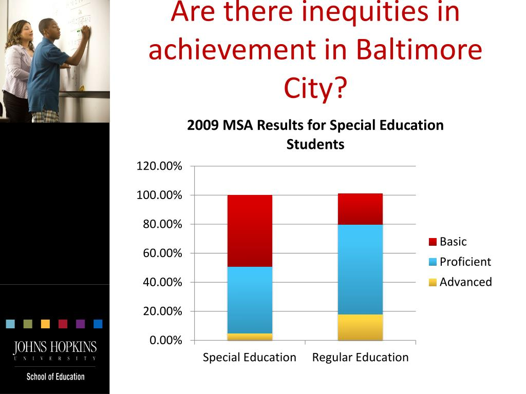 Are there inequities in achievement in Baltimore City?