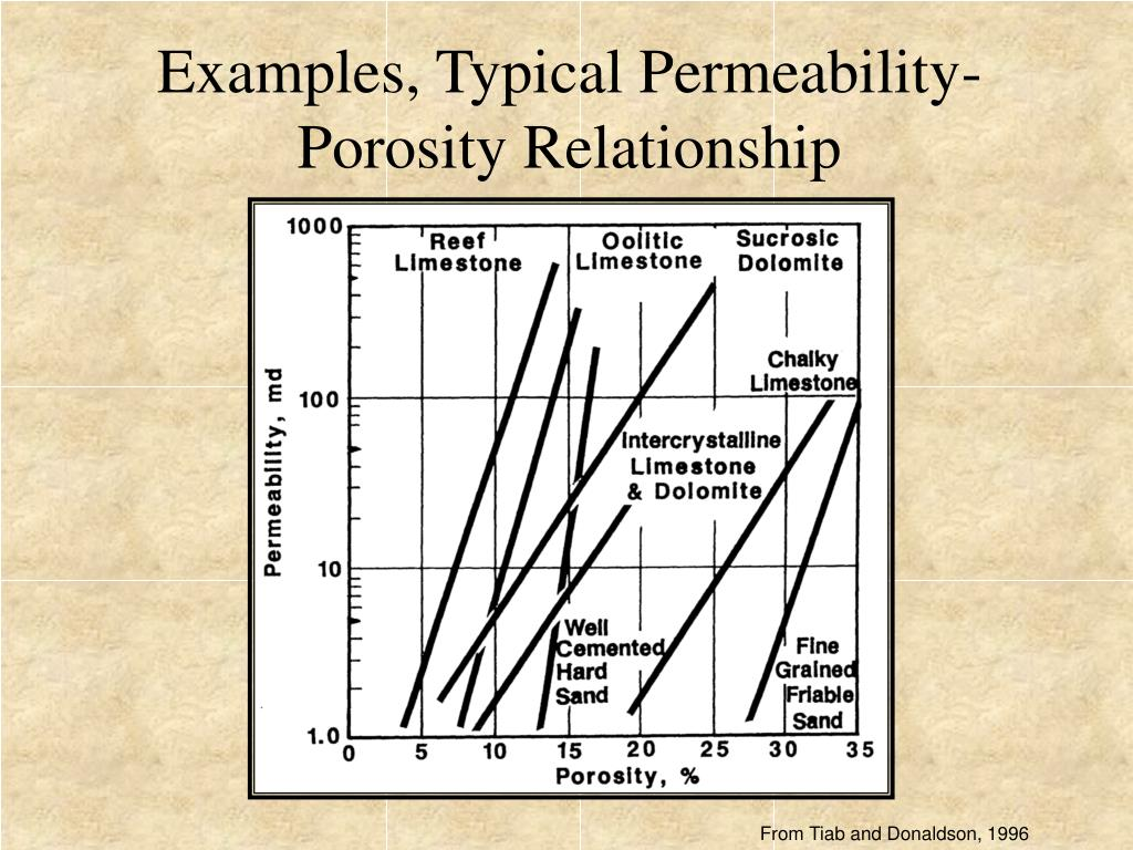 Examples, Typical Permeability-