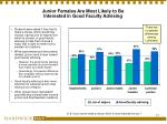 junior females are most likely to be interested in good faculty advising