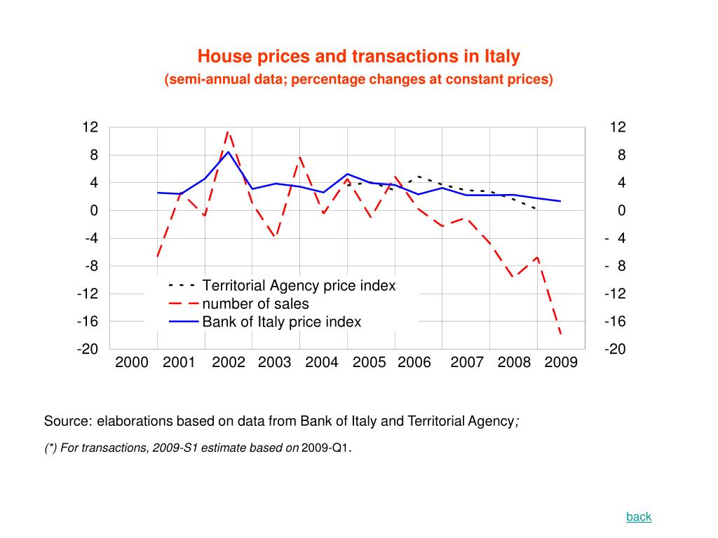House prices and transactions in Italy