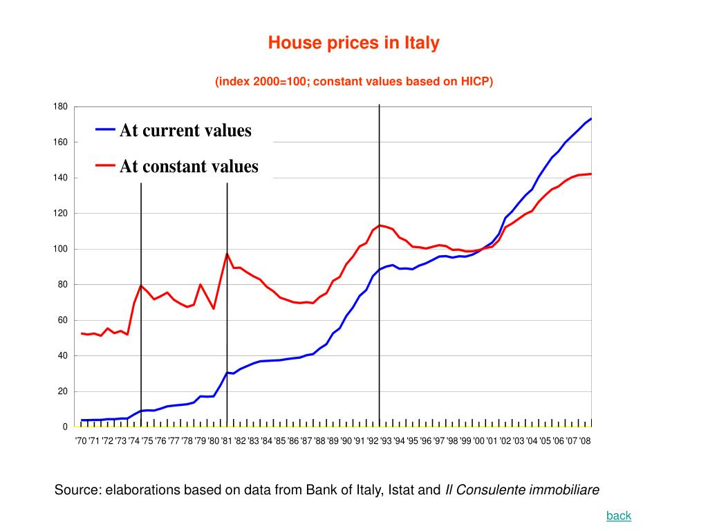 House prices in Italy