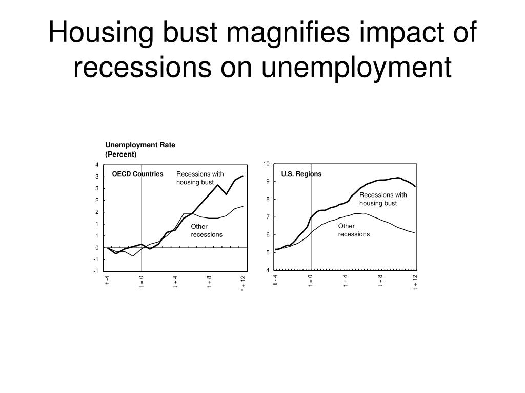 Housing bust magnifies impact of recessions on unemployment