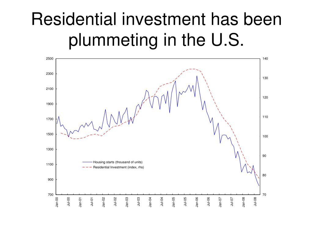 Residential investment has been  plummeting in the U.S.