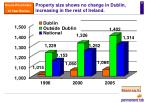 property size shows no change in dublin increasing in the rest of ireland