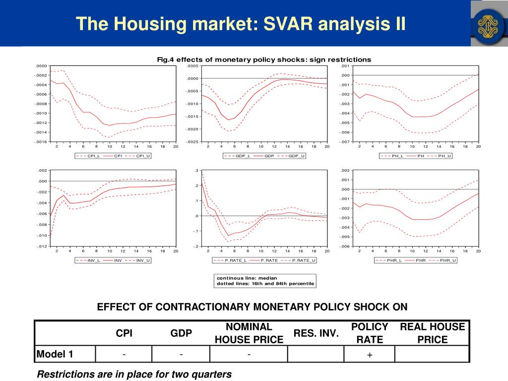 The Housing market: SVAR analysis II