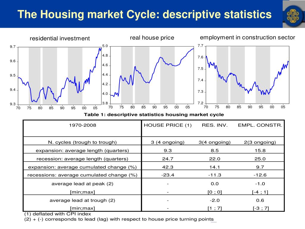 The Housing market Cycle: descriptive statistics