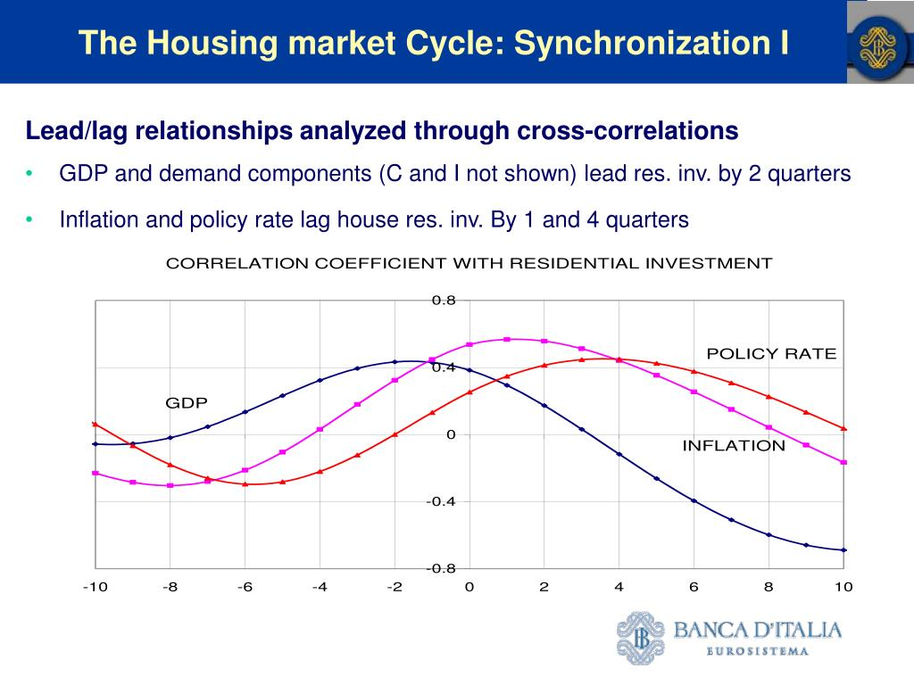 The Housing market Cycle: Synchronization I