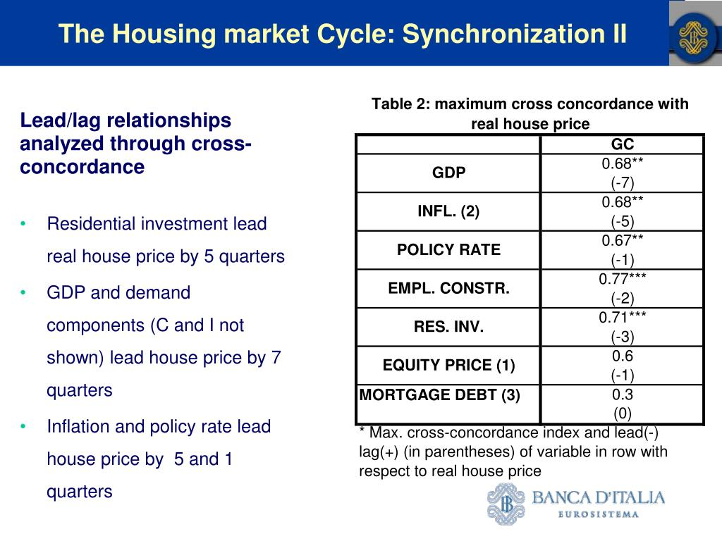 The Housing market Cycle: Synchronization II