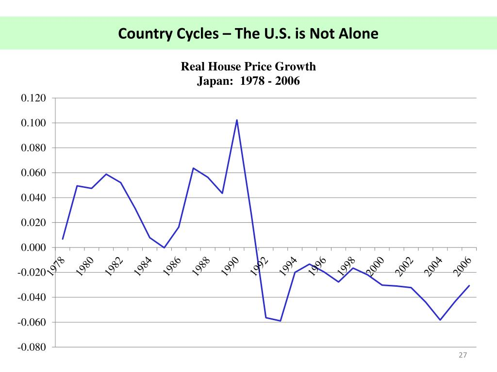 Country Cycles – The U.S. is Not Alone