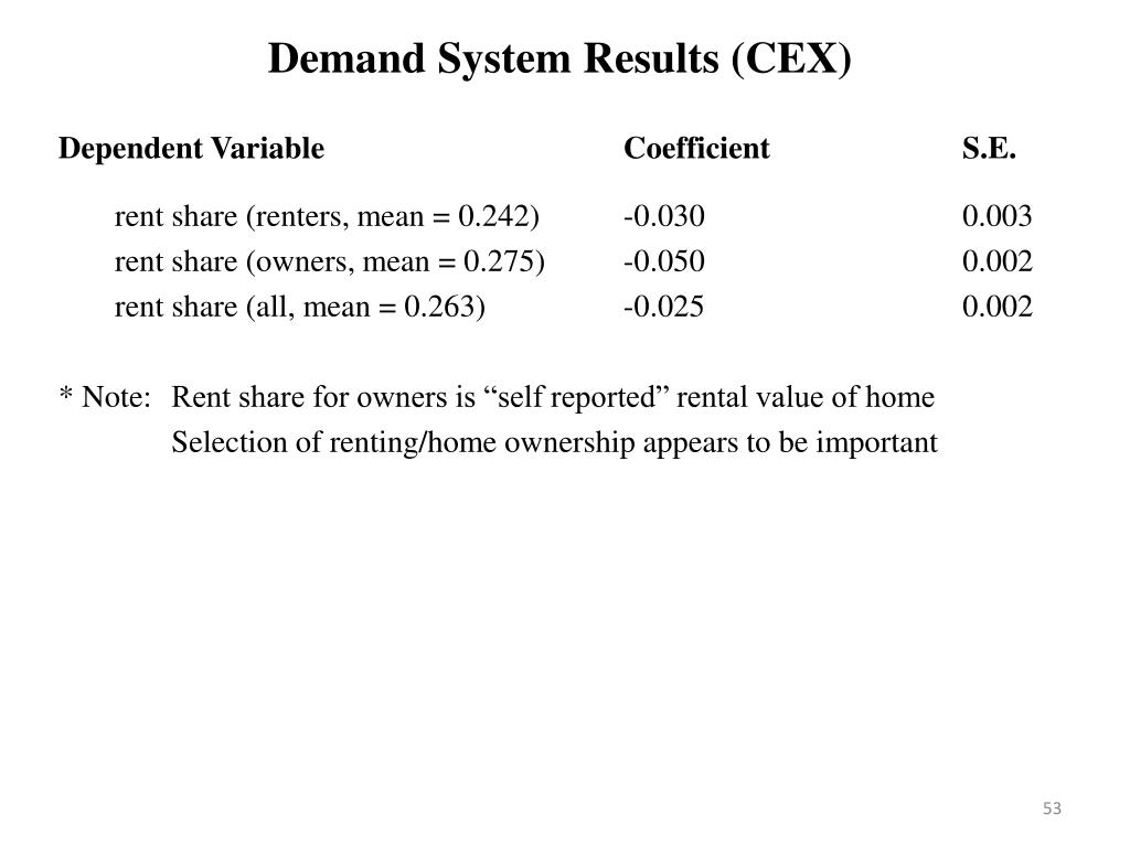 Demand System Results (CEX)