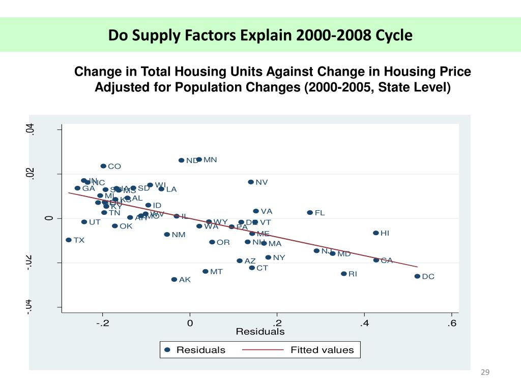 Change in Total Housing Units Against Change in Housing Price