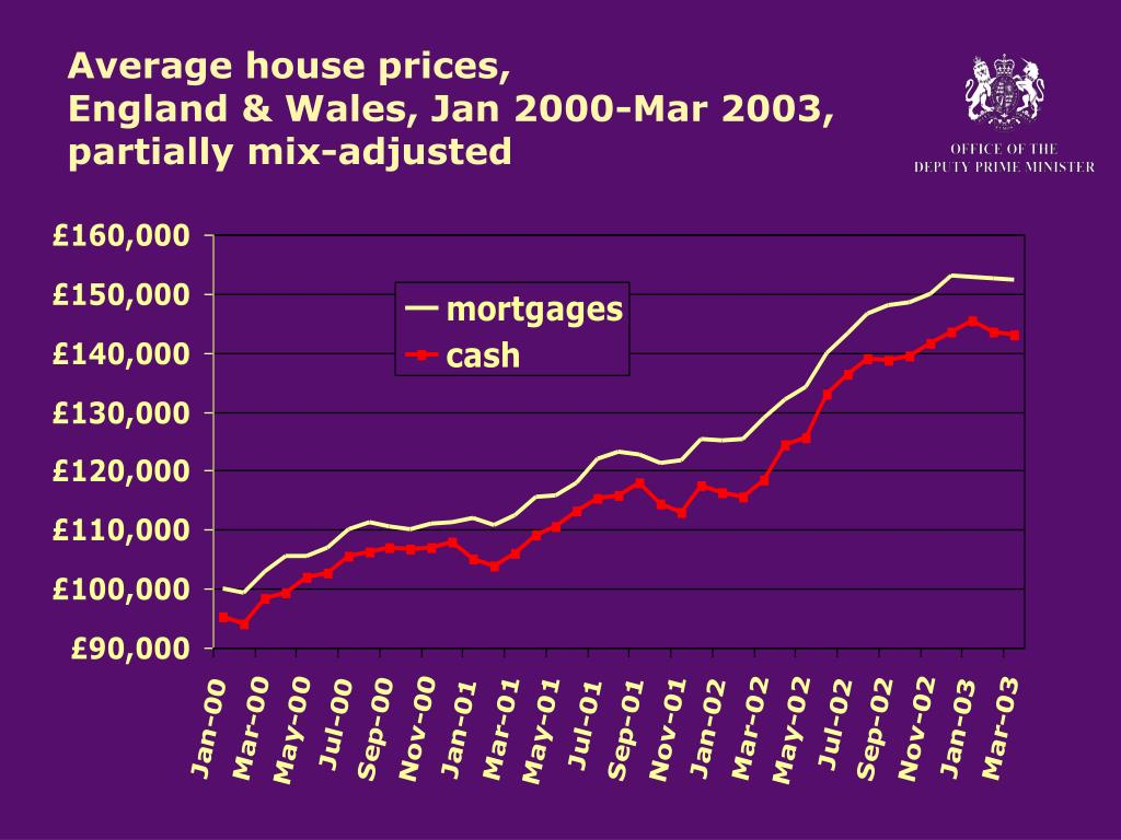 Average house prices,