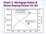 chart 2 mortgage rates home buying power 01 04