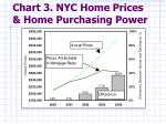 chart 3 nyc home prices home purchasing power