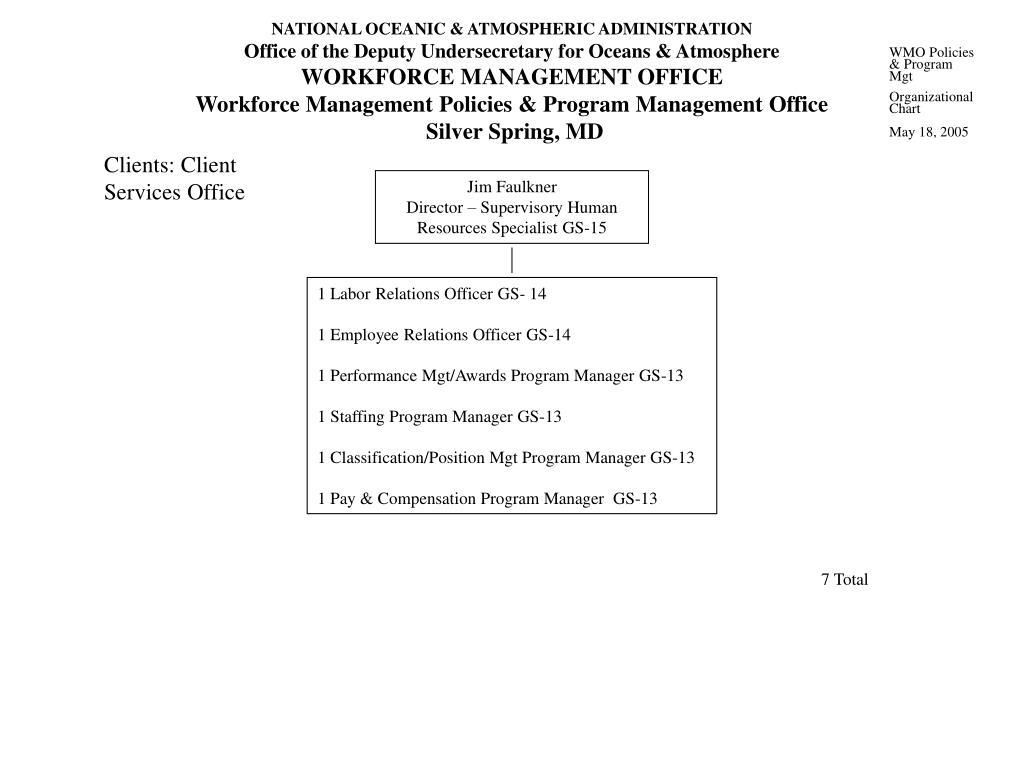 WMO Policies & Program Mgt