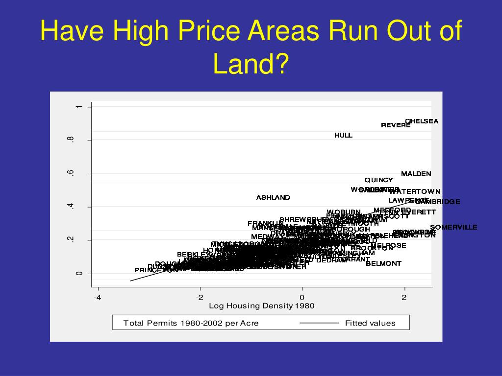 Have High Price Areas Run Out of Land?
