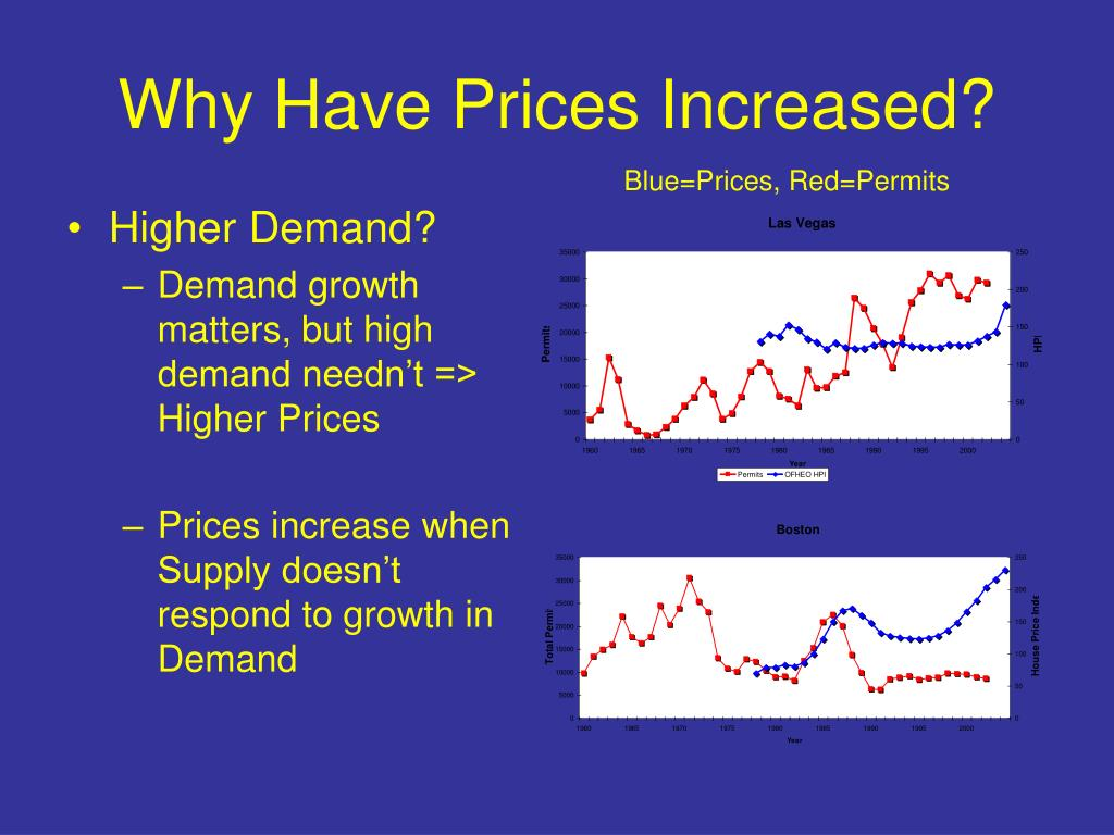 Why Have Prices Increased?