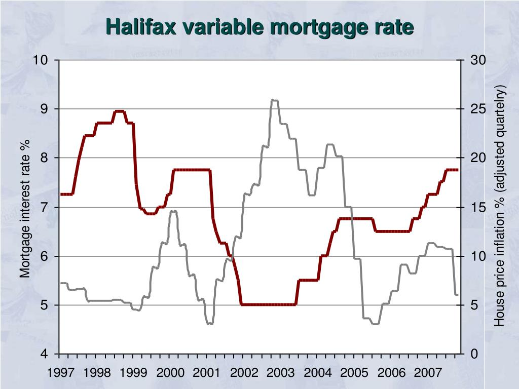 Halifax variable mortgage rate
