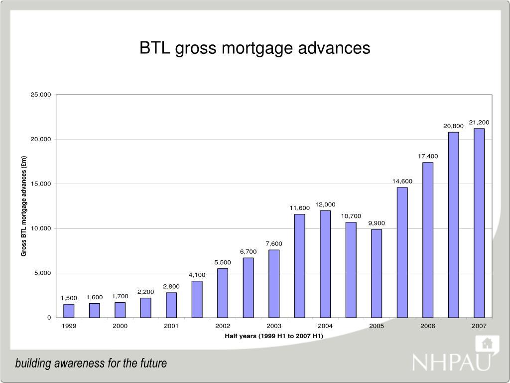 BTL gross mortgage advances