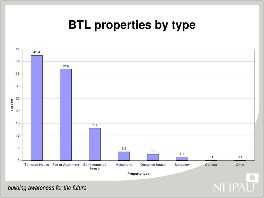 BTL properties by type
