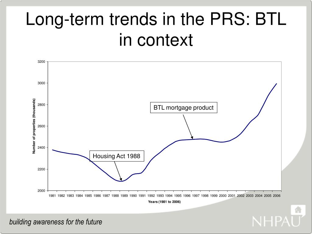 Long-term trends in the PRS: BTL in context