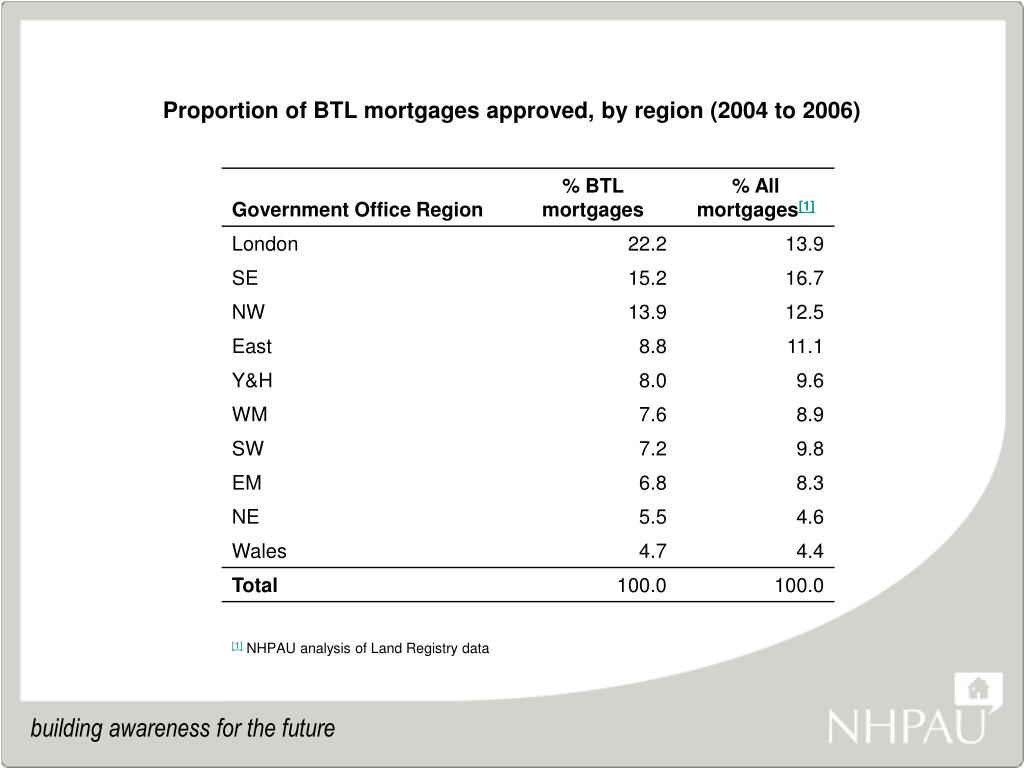 Proportion of BTL mortgages approved, by region (2004 to 2006)