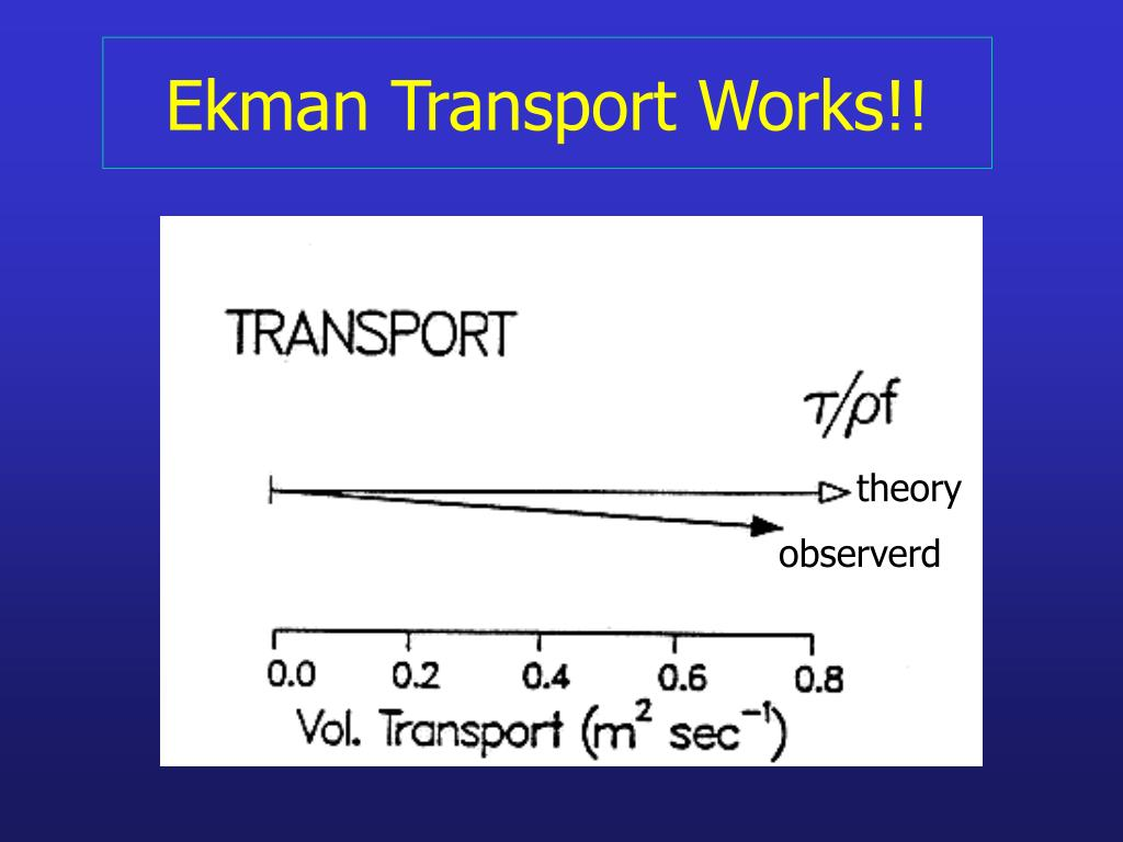 Ekman Transport Works!!