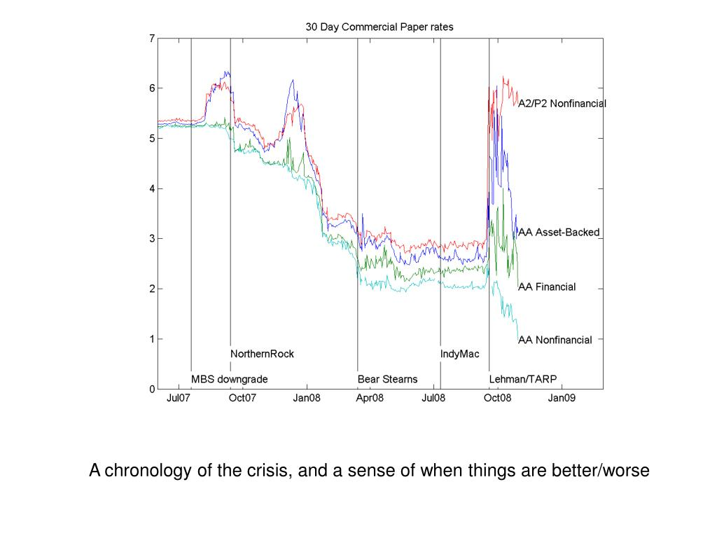 A chronology of the crisis, and a sense of when things are better/worse