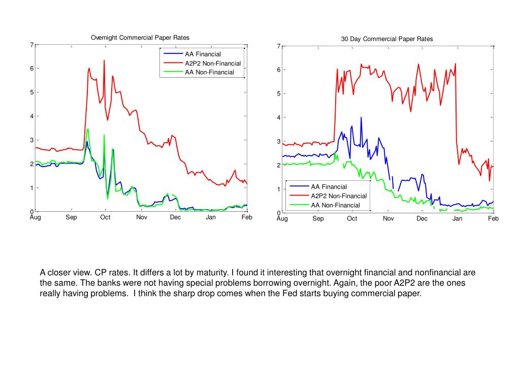 A closer view. CP rates. It differs a lot by maturity. I found it interesting that overnight financial and nonfinancial are the same. The banks were not having special problems borrowing overnight. Again, the poor A2P2 are the ones really having problems.  I think the sharp drop comes when the Fed starts buying commercial paper.