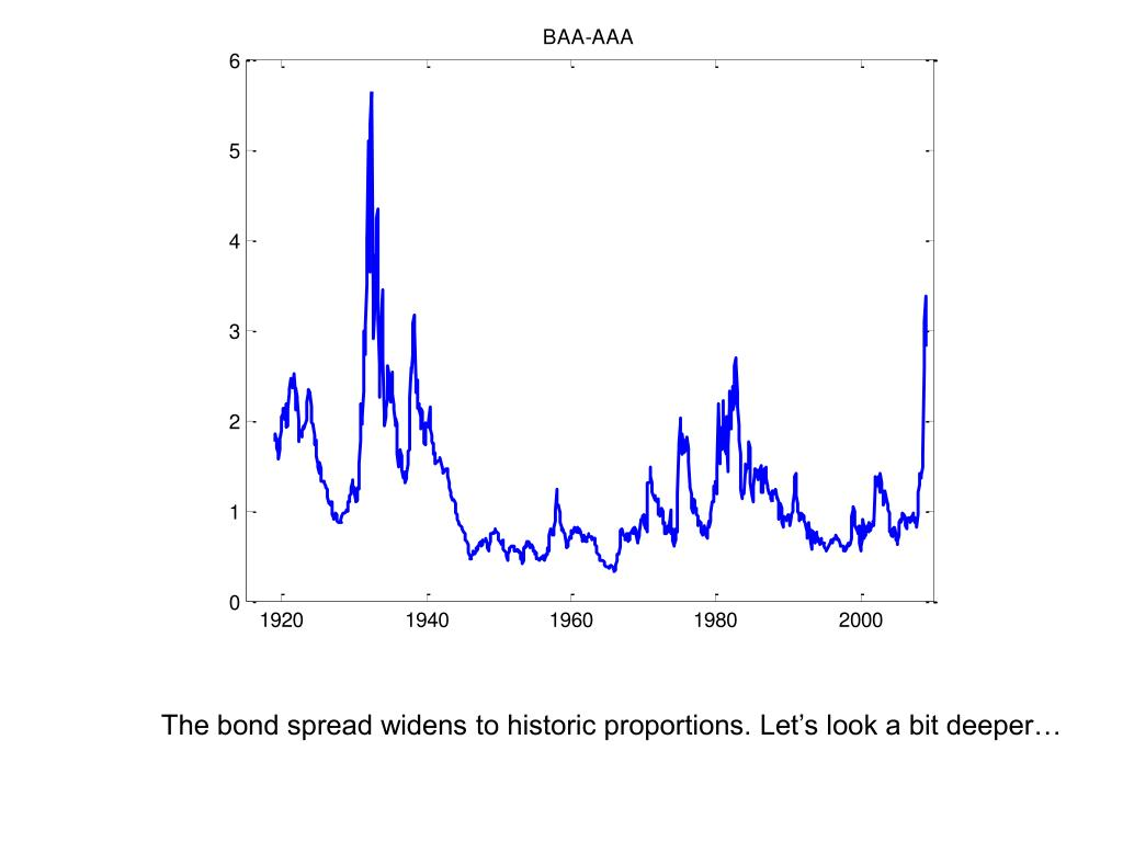 The bond spread widens to historic proportions. Let's look a bit deeper…