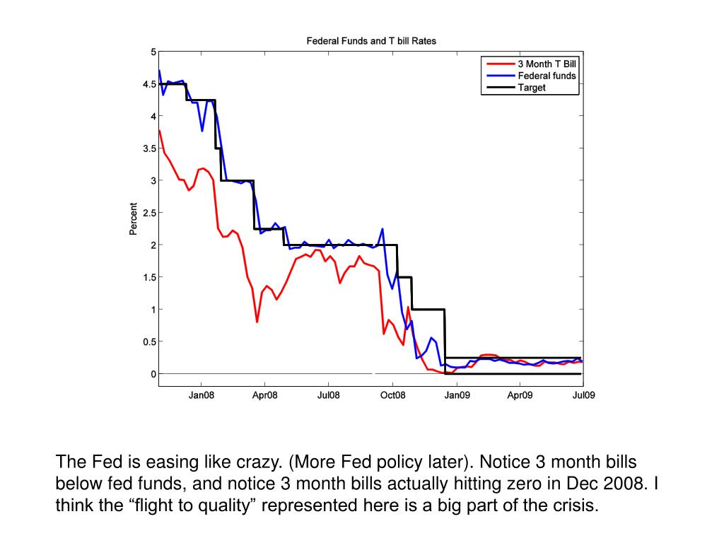 """The Fed is easing like crazy. (More Fed policy later). Notice 3 month bills below fed funds, and notice 3 month bills actually hitting zero in Dec 2008. I think the """"flight to quality"""" represented here is a big part of the crisis."""