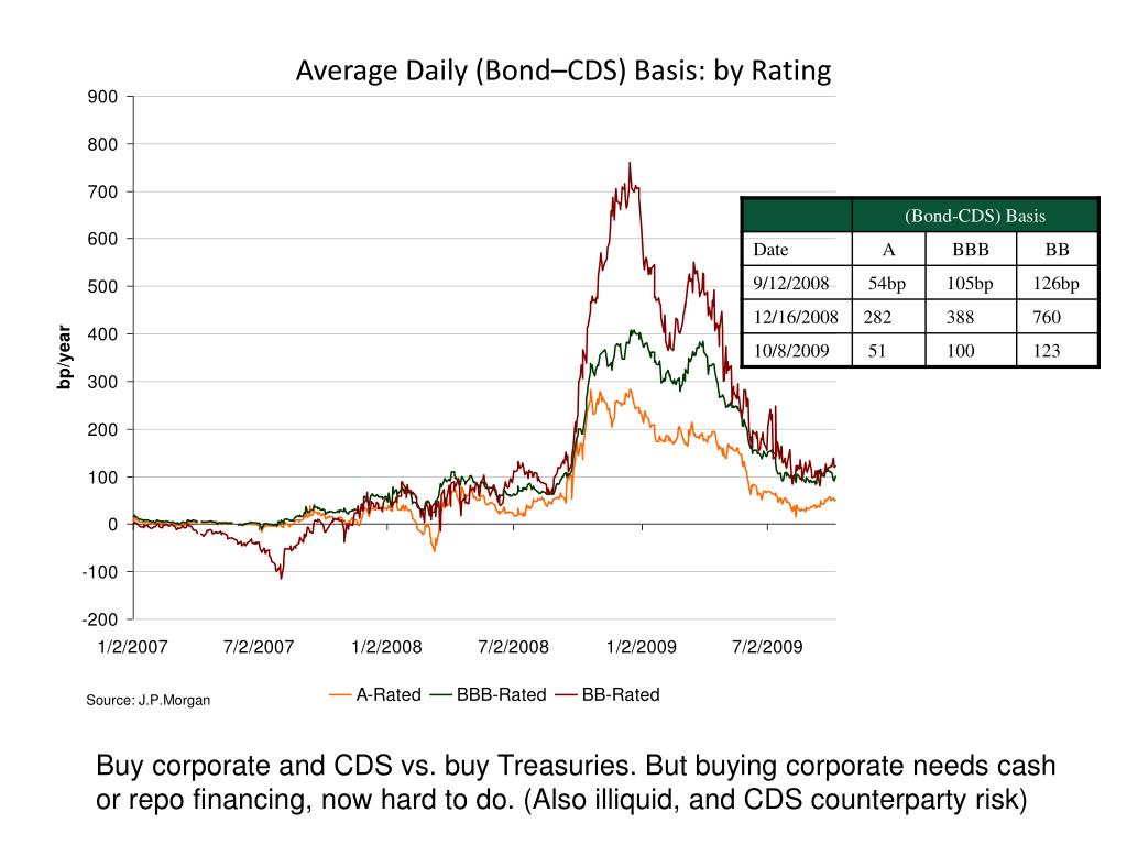 Average Daily (Bond–CDS) Basis: by Rating