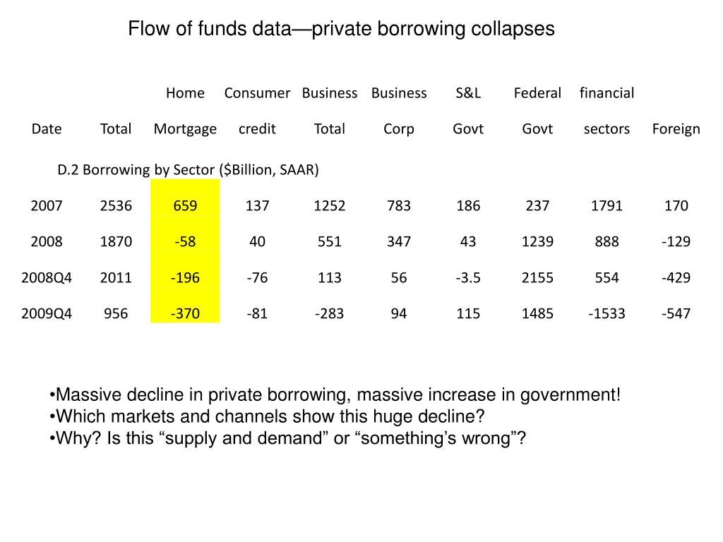 Flow of funds data—private borrowing collapses