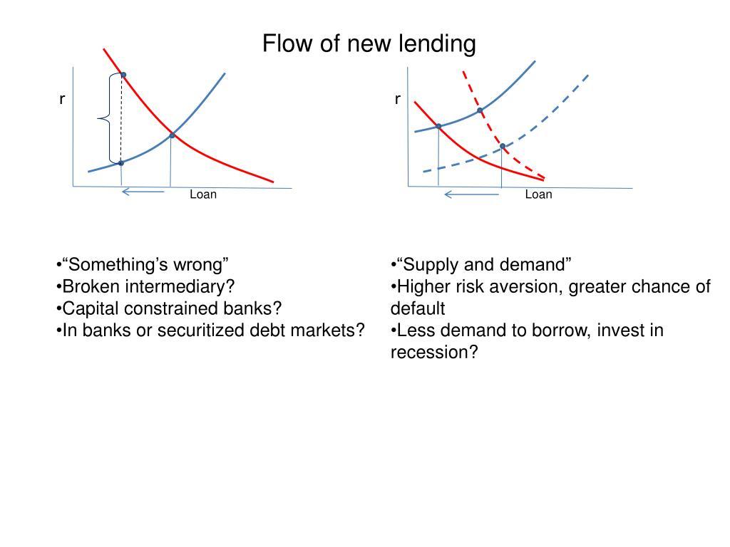 Flow of new lending