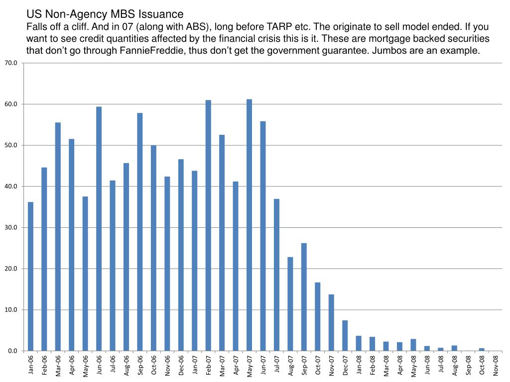 US Non-Agency MBS Issuance
