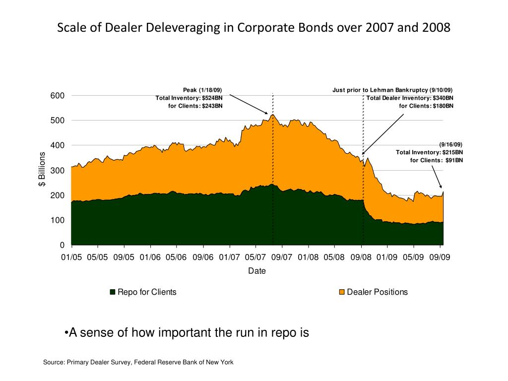 Scale of Dealer Deleveraging in Corporate Bonds over 2007 and 2008