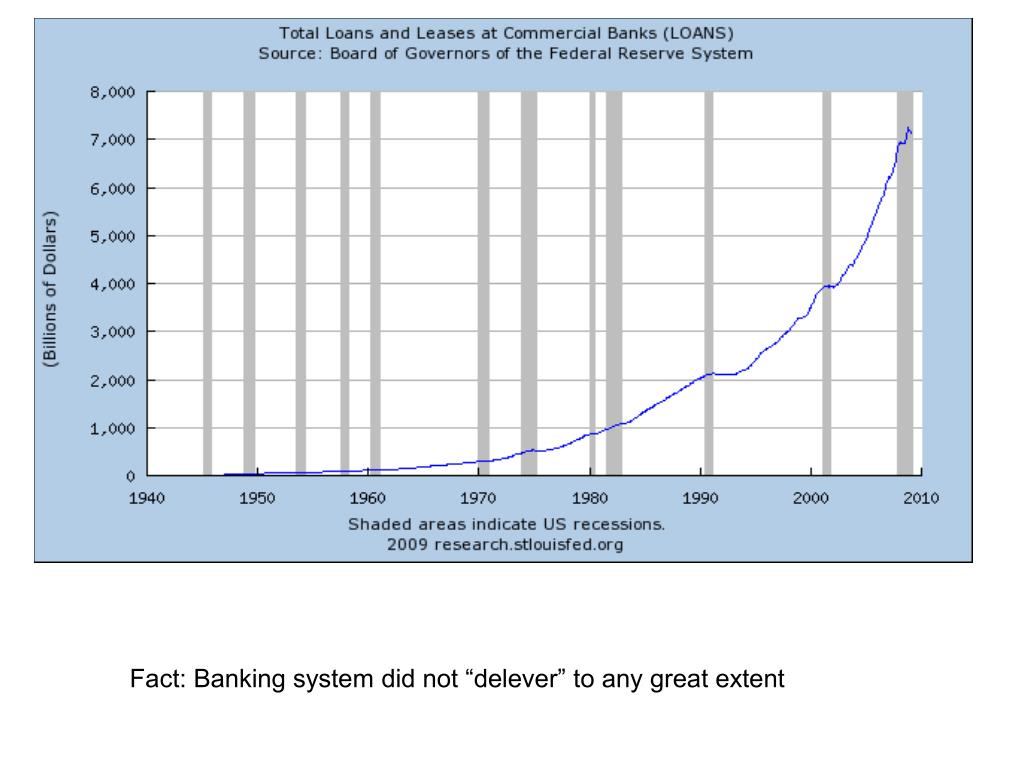 """Fact: Banking system did not """"delever"""" to any great extent"""