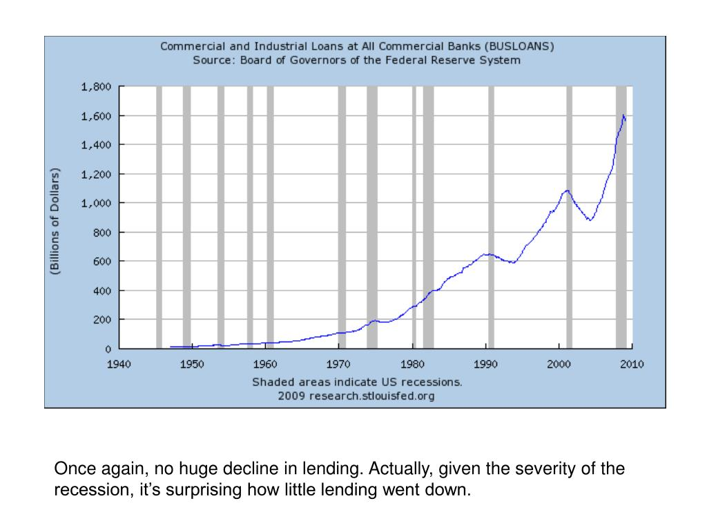 Once again, no huge decline in lending. Actually, given the severity of the recession, it's surprising how little lending went down.