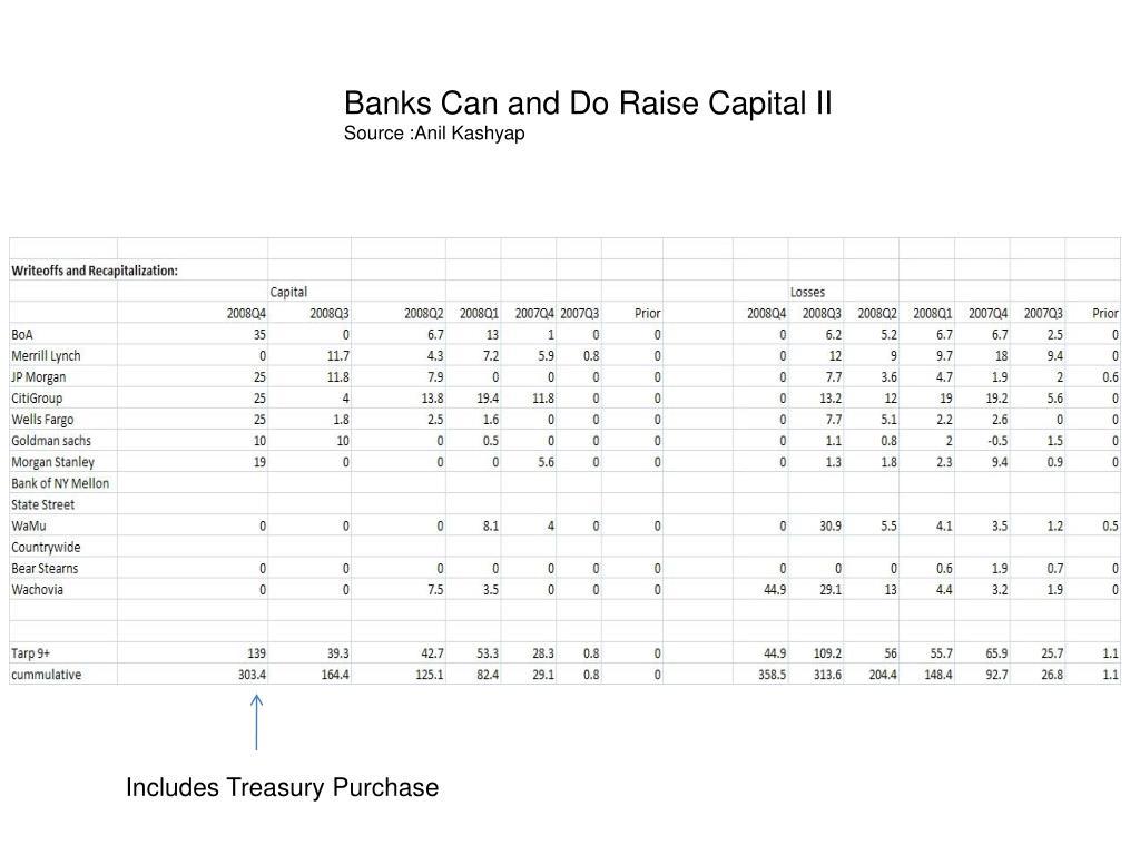Banks Can and Do Raise Capital II